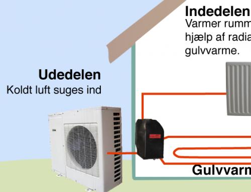 Hvordan produceres der varme fra Luft til Vand Varmepumpen